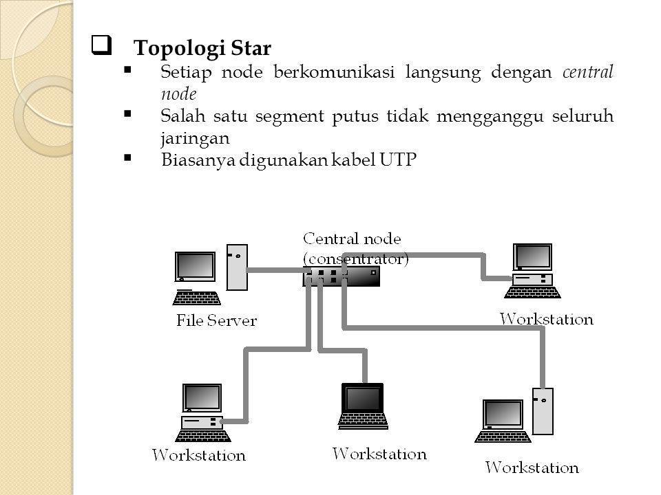Topologi Star Setiap node berkomunikasi langsung dengan central node