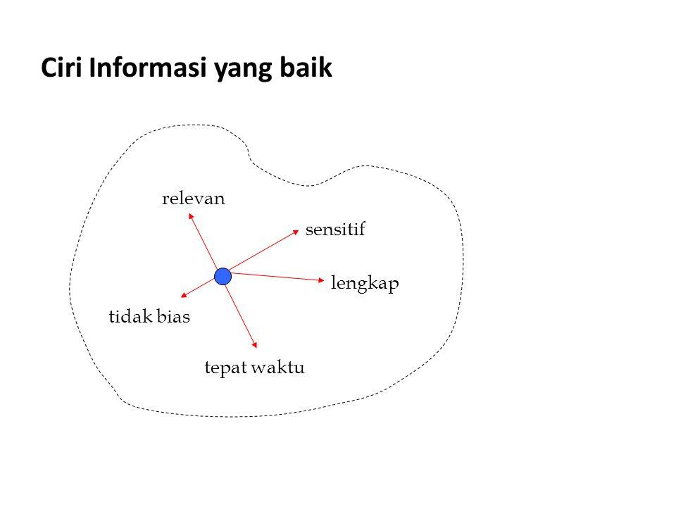 Ciri Informasi yang baik