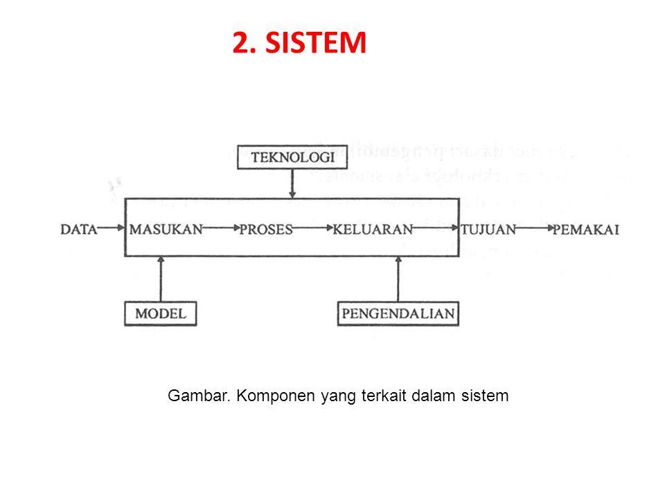 Gambar. Komponen yang terkait dalam sistem