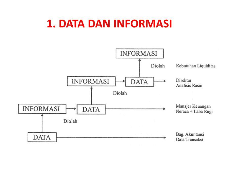 1. DATA DAN INFORMASI