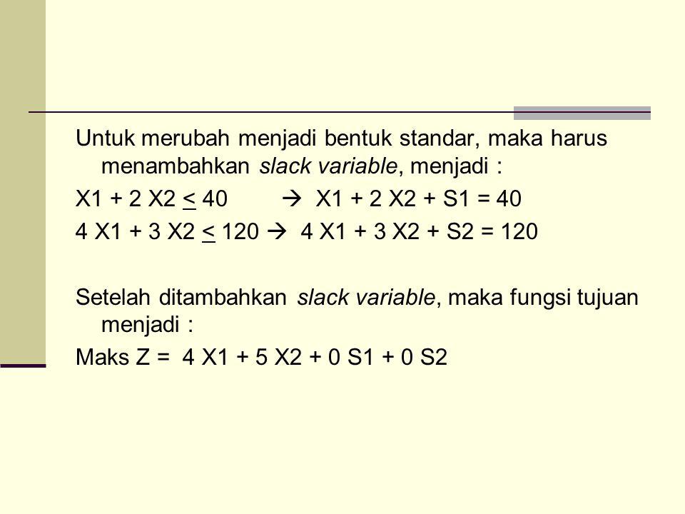 Untuk merubah menjadi bentuk standar, maka harus menambahkan slack variable, menjadi : X1 + 2 X2 < 40  X1 + 2 X2 + S1 = 40 4 X1 + 3 X2 < 120  4 X1 + 3 X2 + S2 = 120 Setelah ditambahkan slack variable, maka fungsi tujuan menjadi : Maks Z = 4 X1 + 5 X2 + 0 S1 + 0 S2
