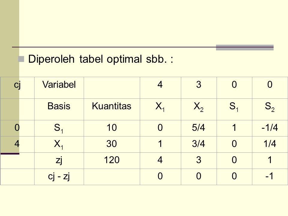 Diperoleh tabel optimal sbb. :