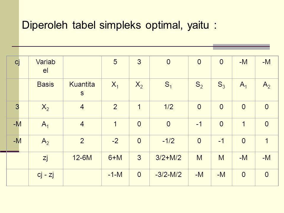 Diperoleh tabel simpleks optimal, yaitu :