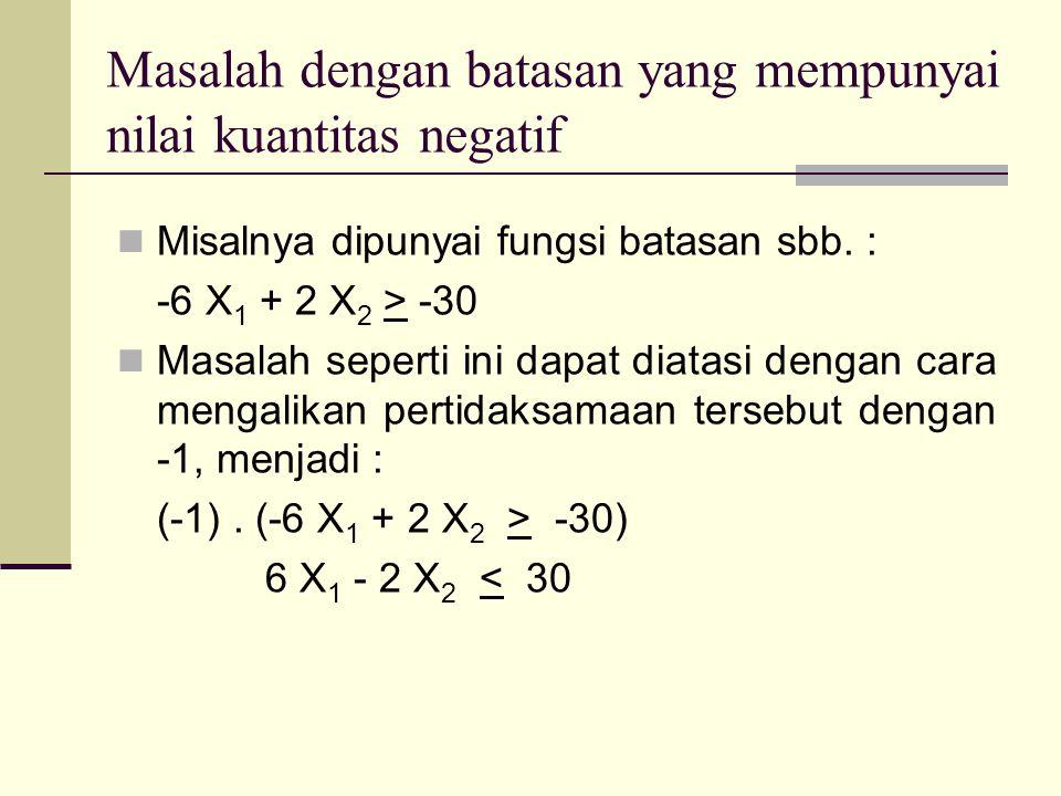 Masalah dengan batasan yang mempunyai nilai kuantitas negatif