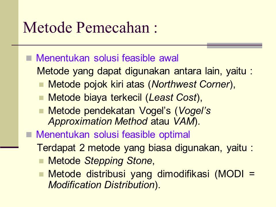 Metode Pemecahan : Menentukan solusi feasible awal
