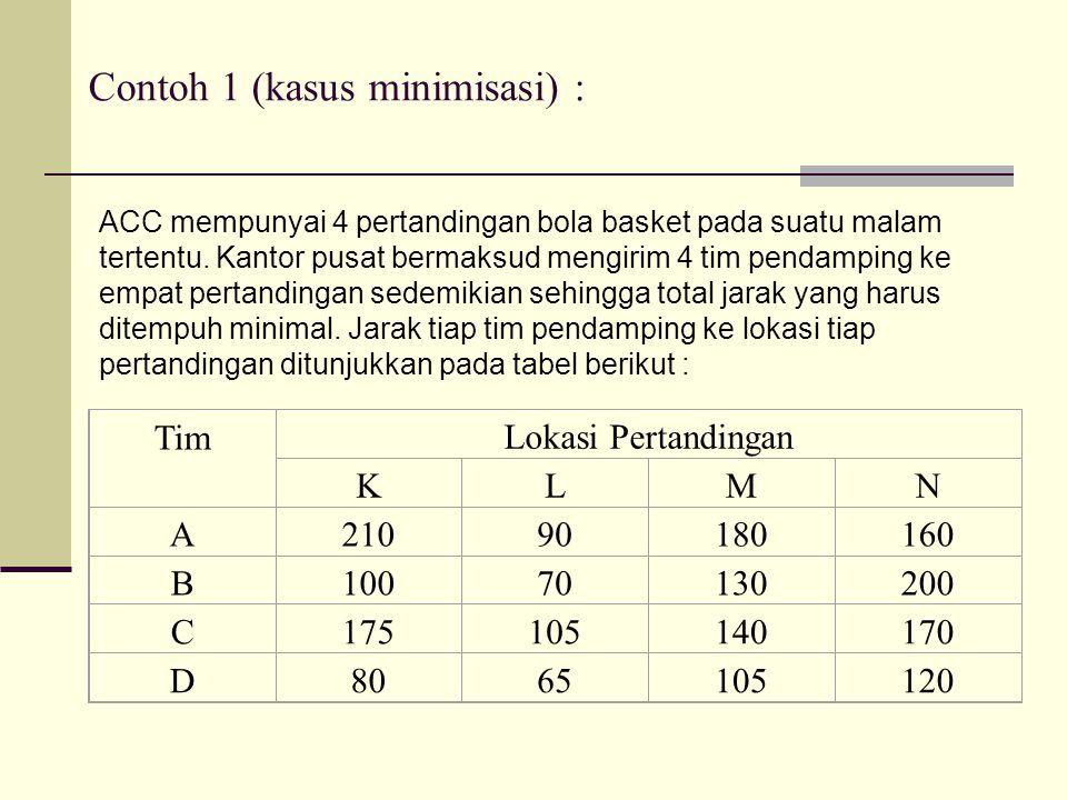 Contoh 1 (kasus minimisasi) :