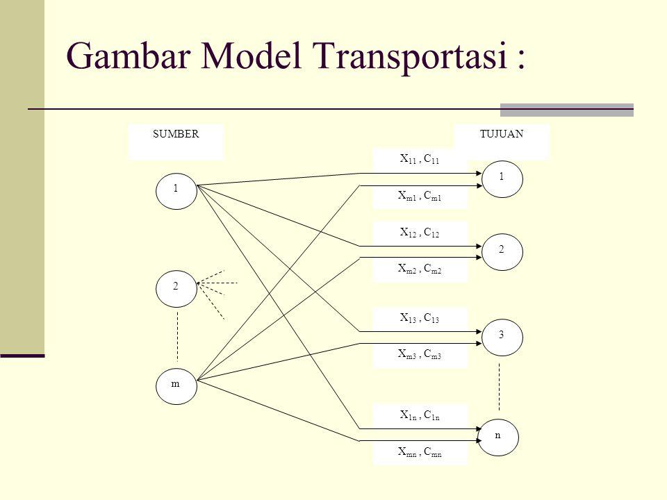 Gambar Model Transportasi :