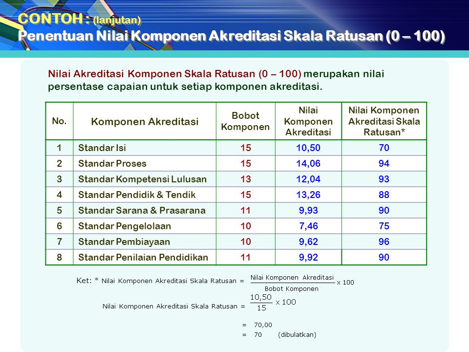 Penentuan Nilai Komponen Akreditasi Skala Ratusan (0 – 100)