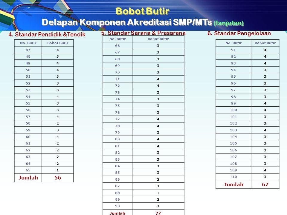 Delapan Komponen Akreditasi SMP/MTs (lanjutan)