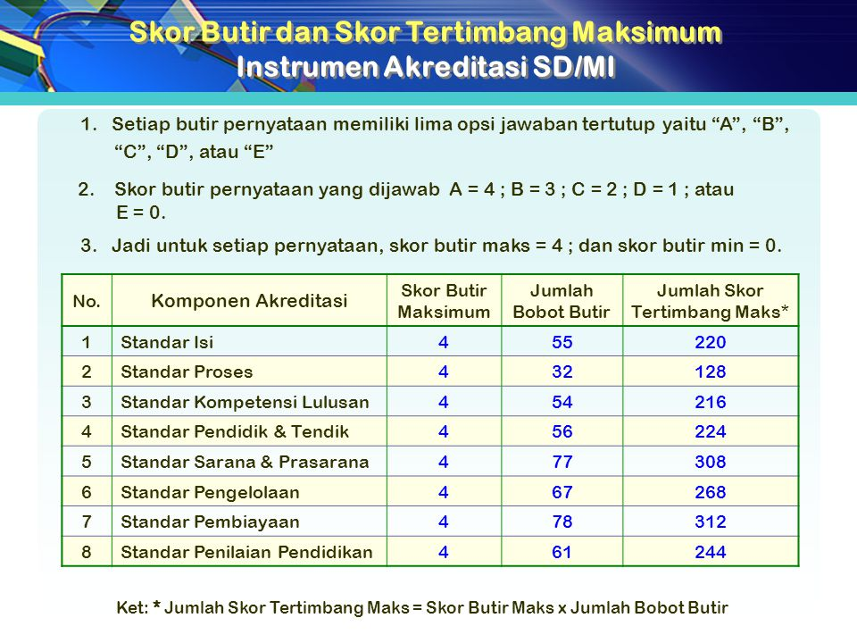 Skor Butir dan Skor Tertimbang Maksimum Instrumen Akreditasi SD/MI