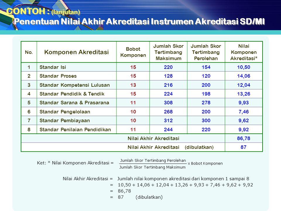 Penentuan Nilai Akhir Akreditasi Instrumen Akreditasi SD/MI