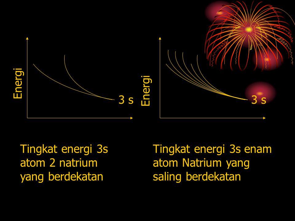 Energi Energi. 3 s. 3 s. Tingkat energi 3s atom 2 natrium yang berdekatan.