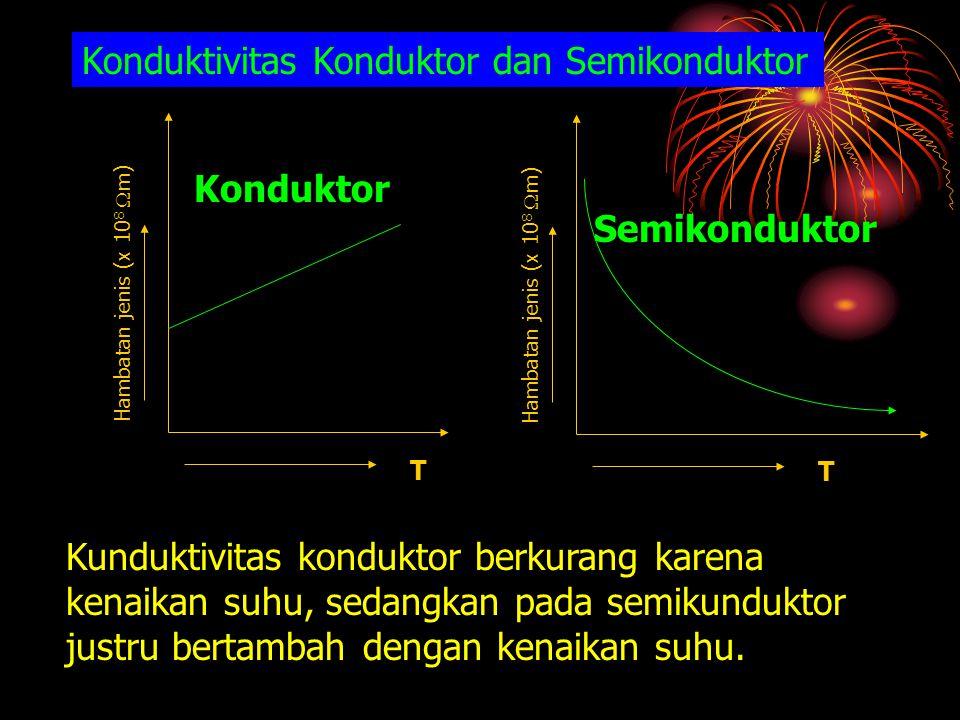 Konduktivitas Konduktor dan Semikonduktor