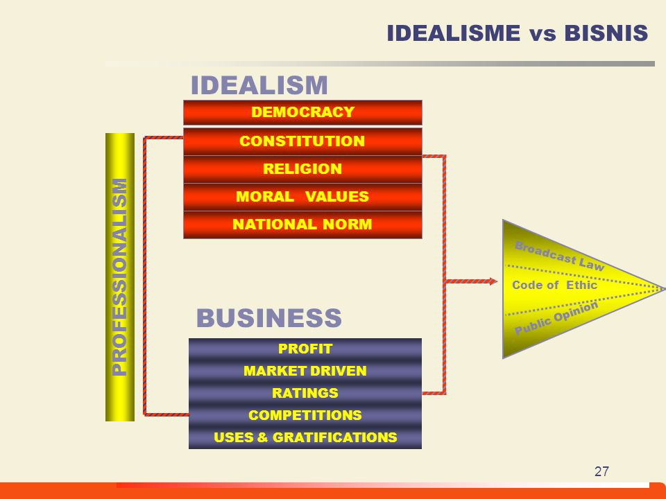 IDEALISM BUSINESS IDEALISME vs BISNIS PROFESSIONALISM DEMOCRACY