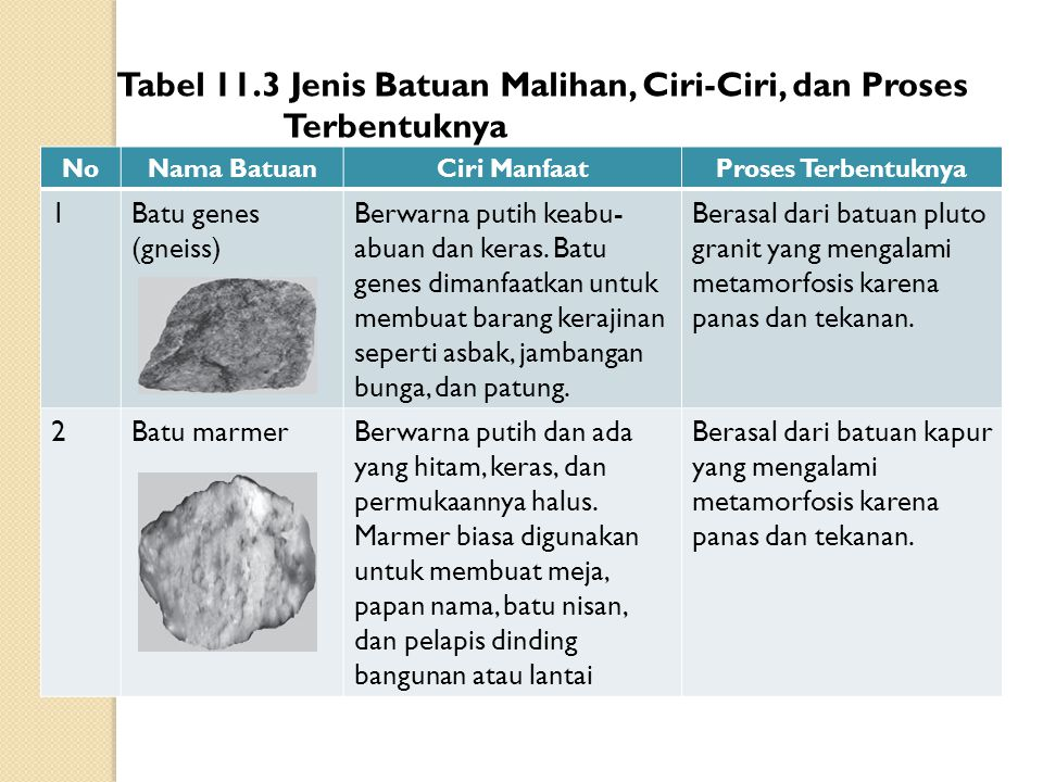 Tabel 11.3 Jenis Batuan Malihan, Ciri-Ciri, dan Proses Terbentuknya
