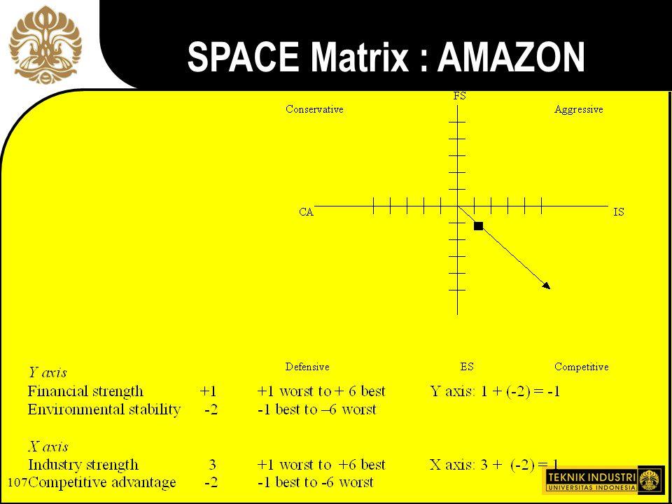 SPACE Matrix : AMAZON