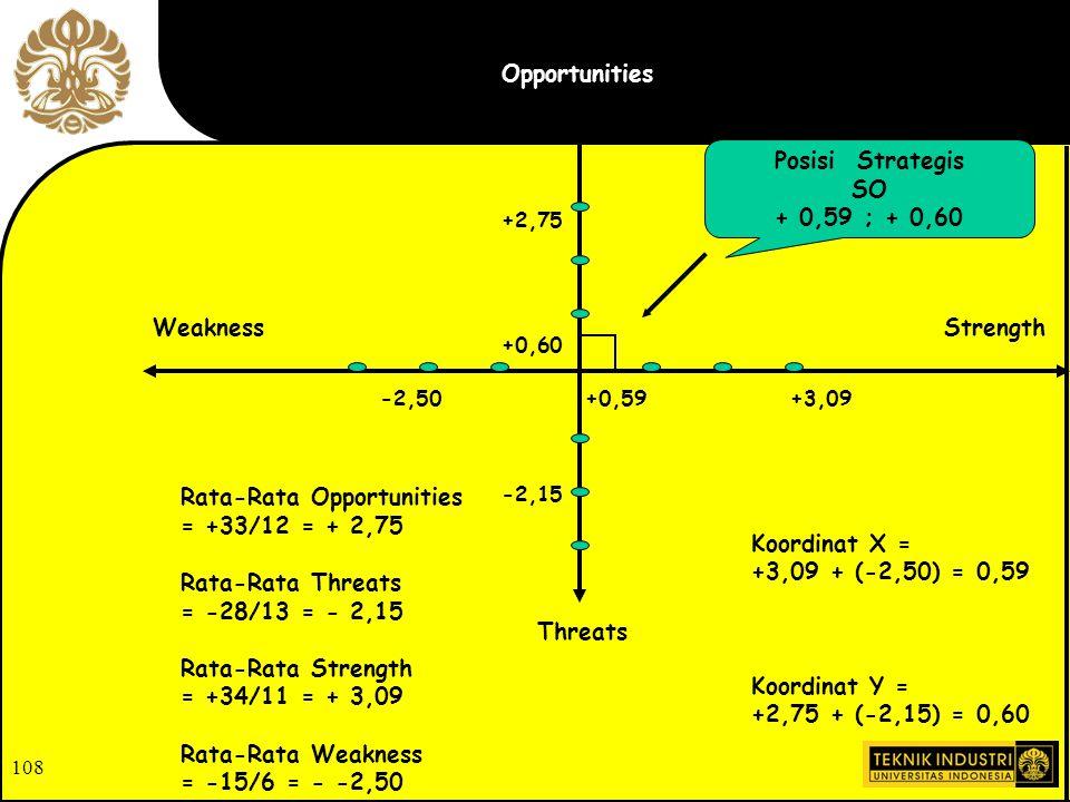 Posisi Strategis SO + 0,59 ; + 0,60