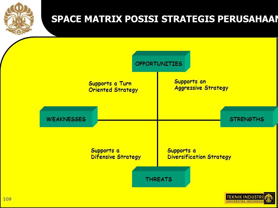 SPACE MATRIX POSISI STRATEGIS PERUSAHAAN