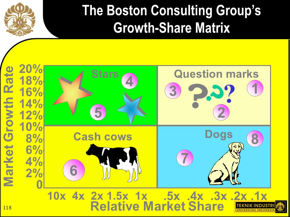 The Boston Consulting Group's