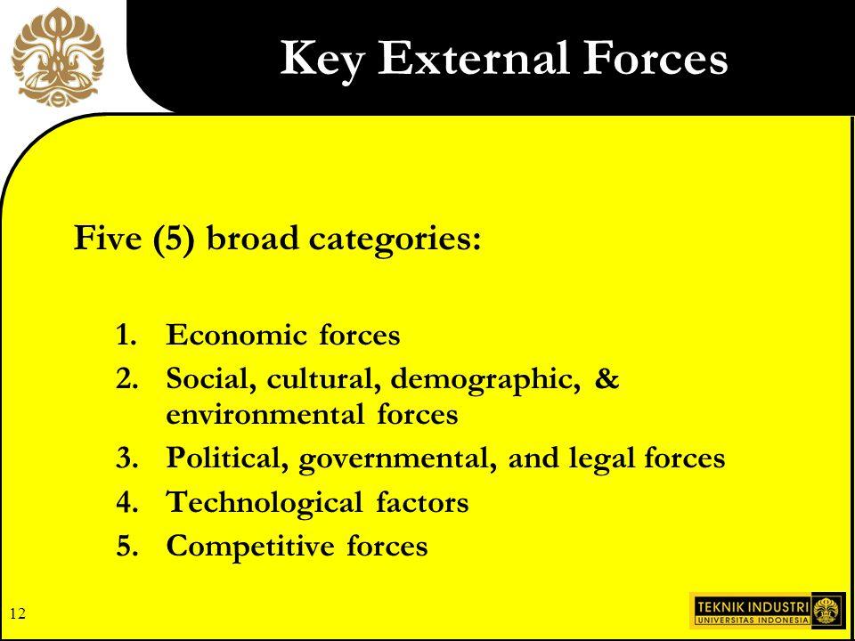 Key External Forces Five (5) broad categories: Economic forces