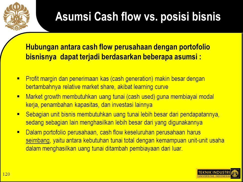 Asumsi Cash flow vs. posisi bisnis