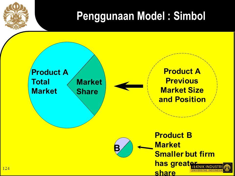 Penggunaan Model : Simbol