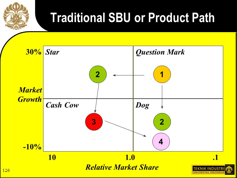 Traditional SBU or Product Path