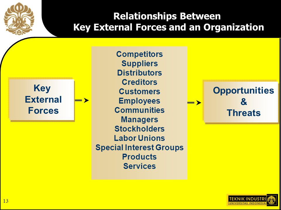 Relationships Between Key External Forces and an Organization