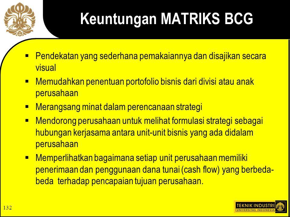 Keuntungan MATRIKS BCG
