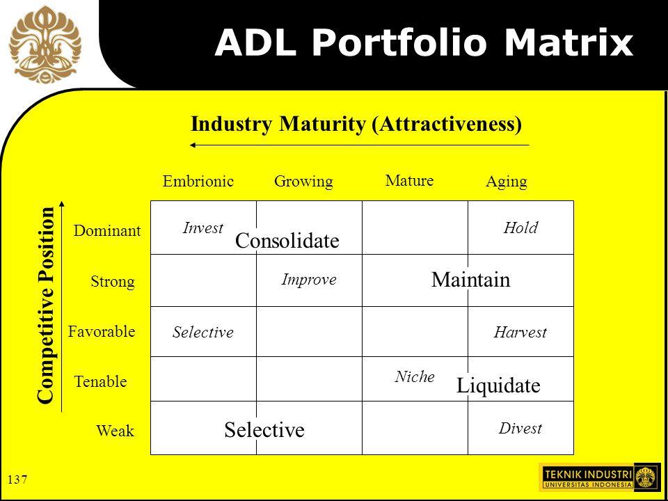 ADL Portfolio Matrix Industry Maturity (Attractiveness) Consolidate