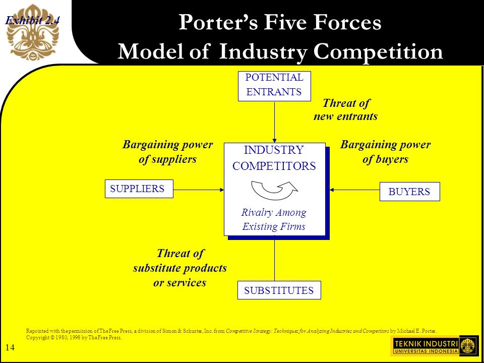 porter s five force model for apparel industry Porter's five forces a model for industry analysis the model of pure competition implies that risk-adjusted rates of return should be.