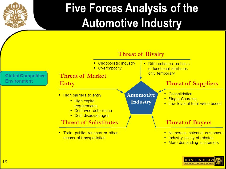 Five Forces Analysis of the Automotive Industry