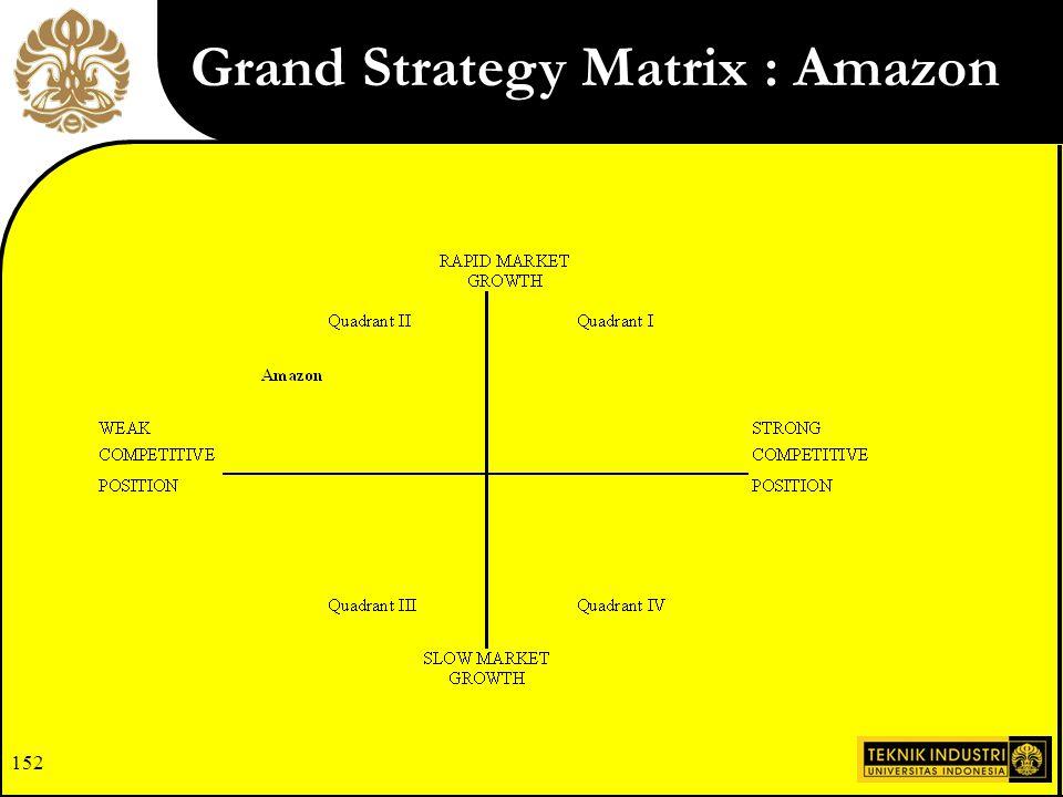 Grand Strategy Matrix : Amazon