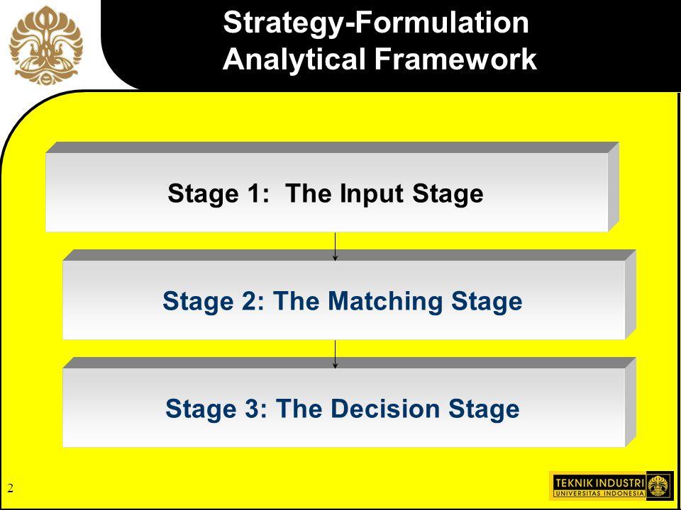 Strategy-Formulation Analytical Framework