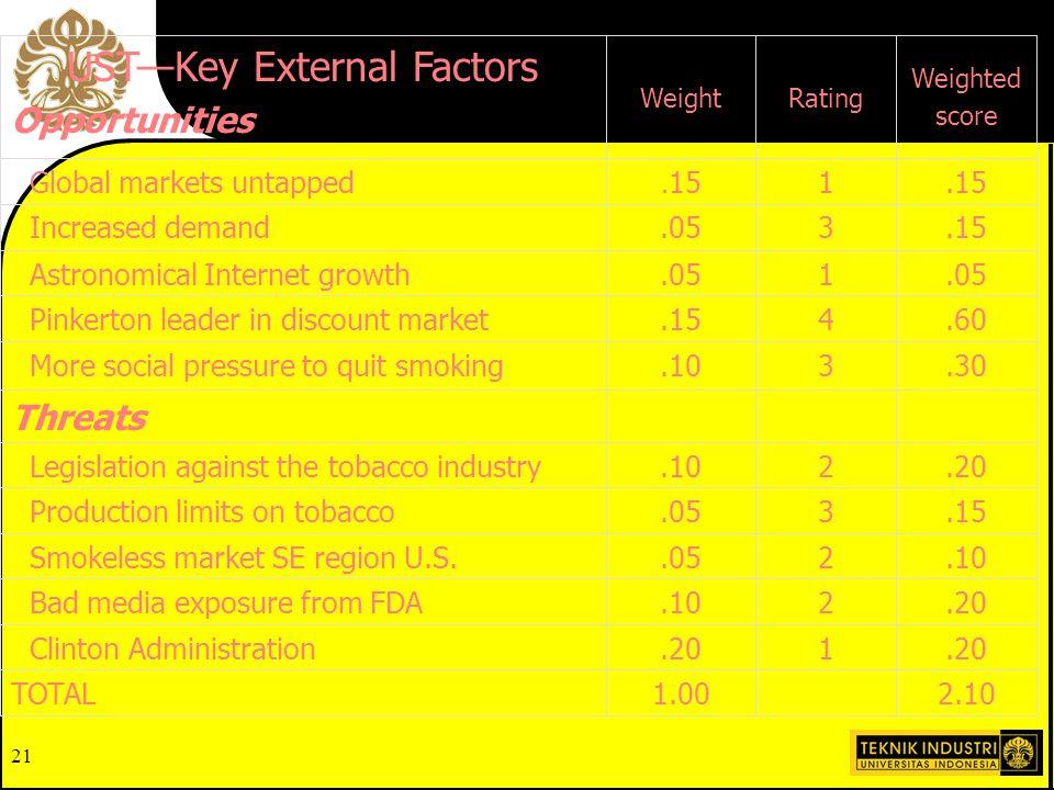 UST—Key External Factors