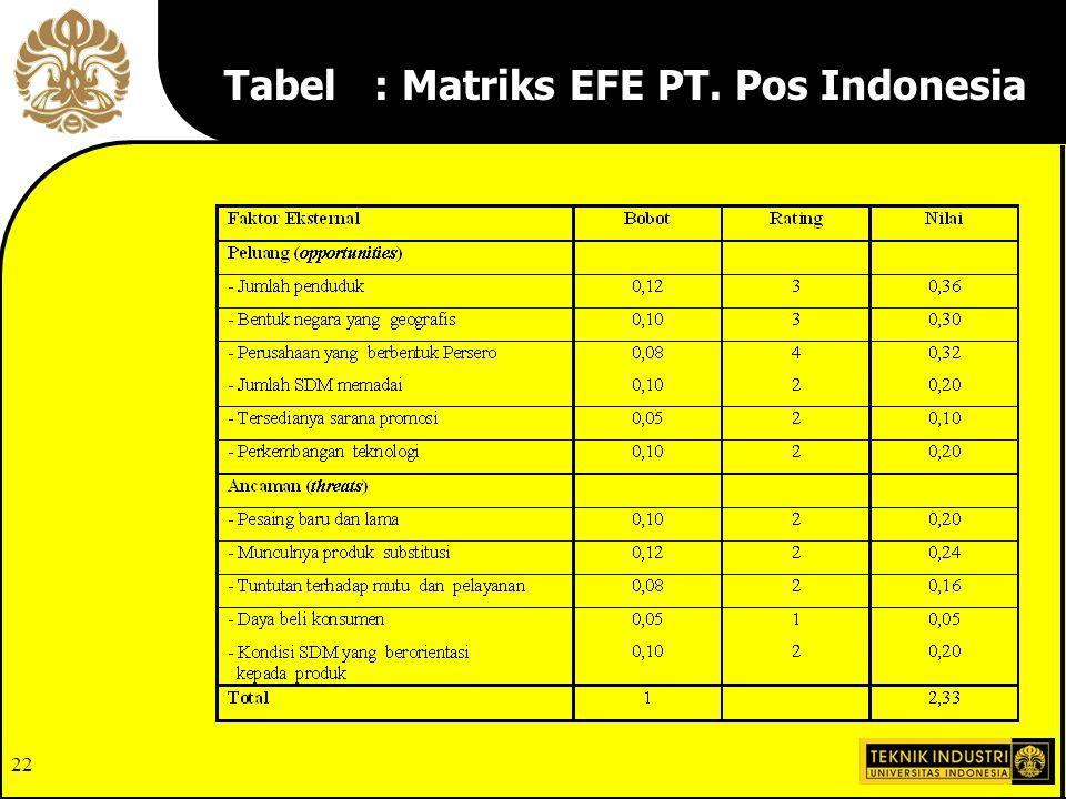 Tabel : Matriks EFE PT. Pos Indonesia