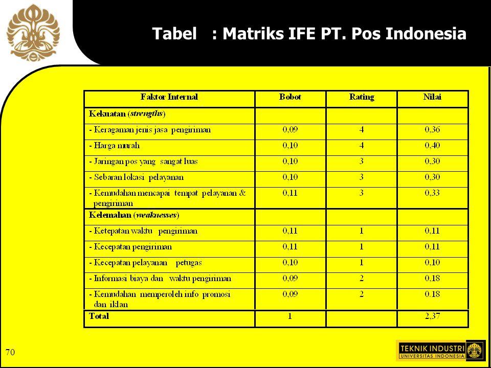 Tabel : Matriks IFE PT. Pos Indonesia