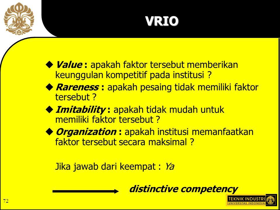 VRIO Value : apakah faktor tersebut memberikan keunggulan kompetitif pada institusi Rareness : apakah pesaing tidak memiliki faktor tersebut