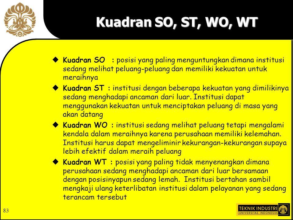 Kuadran SO, ST, WO, WT