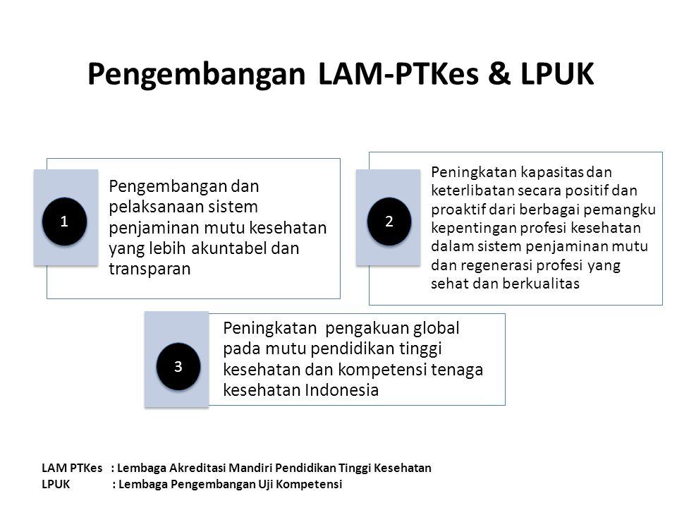 Pengembangan LAM-PTKes & LPUK