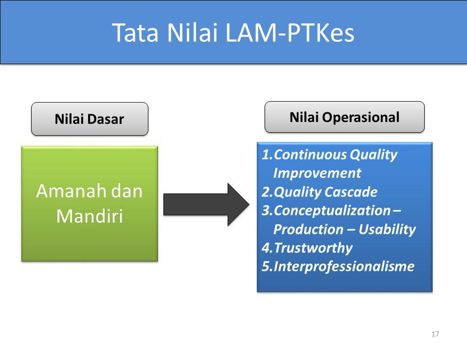 Tata Nilai LAM-PTKes Amanah dan Mandiri Nilai Dasar Nilai Operasional