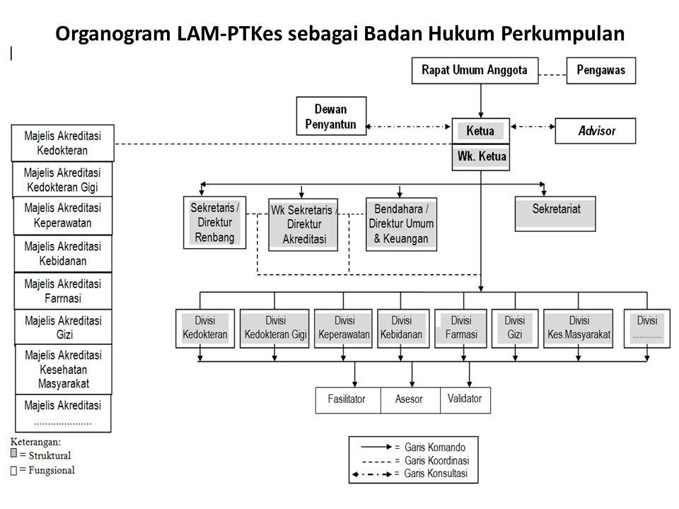 Organogram LAM-PTKes sebagai Badan Hukum Perkumpulan