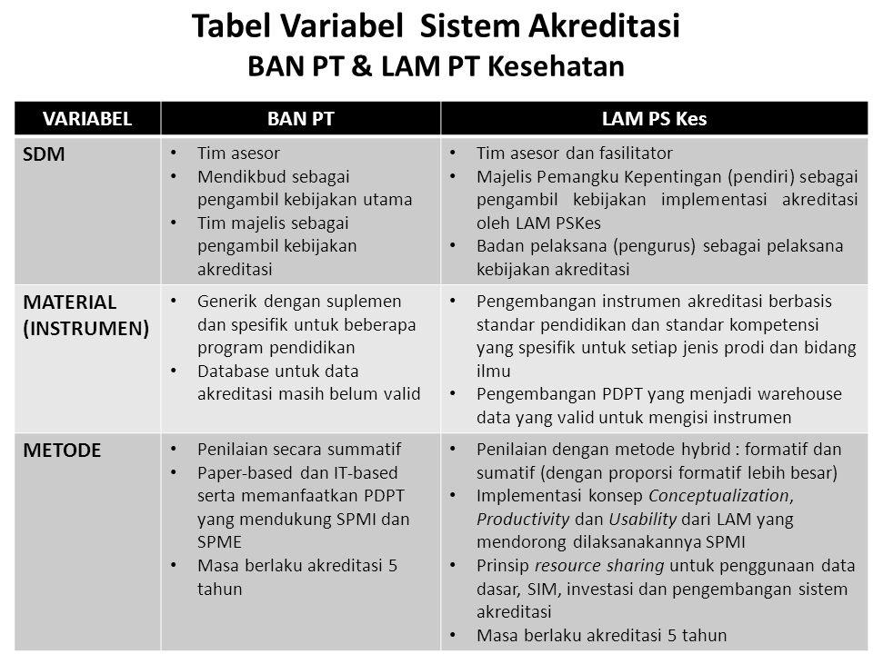 Tabel Variabel Sistem Akreditasi BAN PT & LAM PT Kesehatan