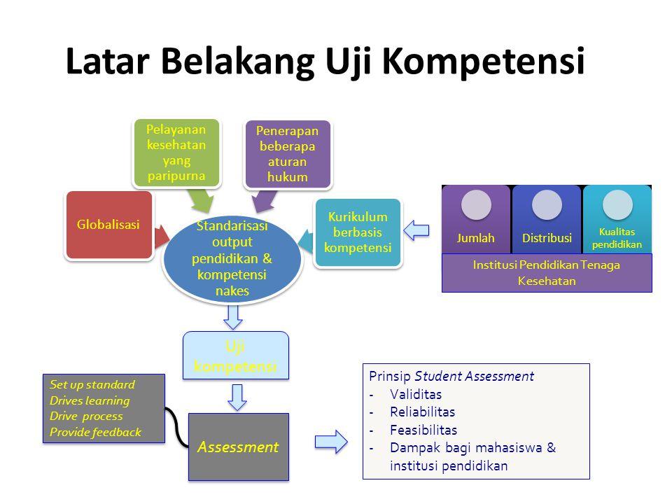 Latar Belakang Uji Kompetensi