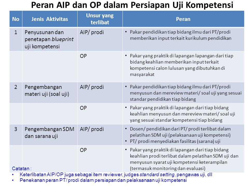 Peran AIP dan OP dalam Persiapan Uji Kompetensi