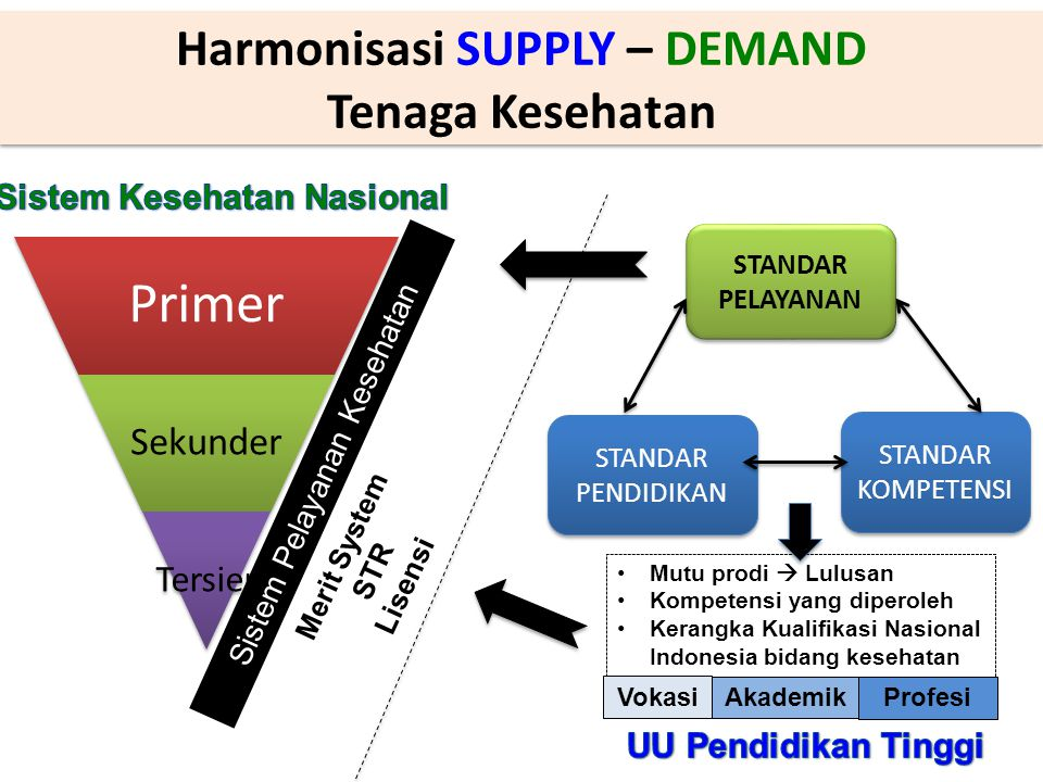 Harmonisasi SUPPLY – DEMAND Sistem Kesehatan Nasional