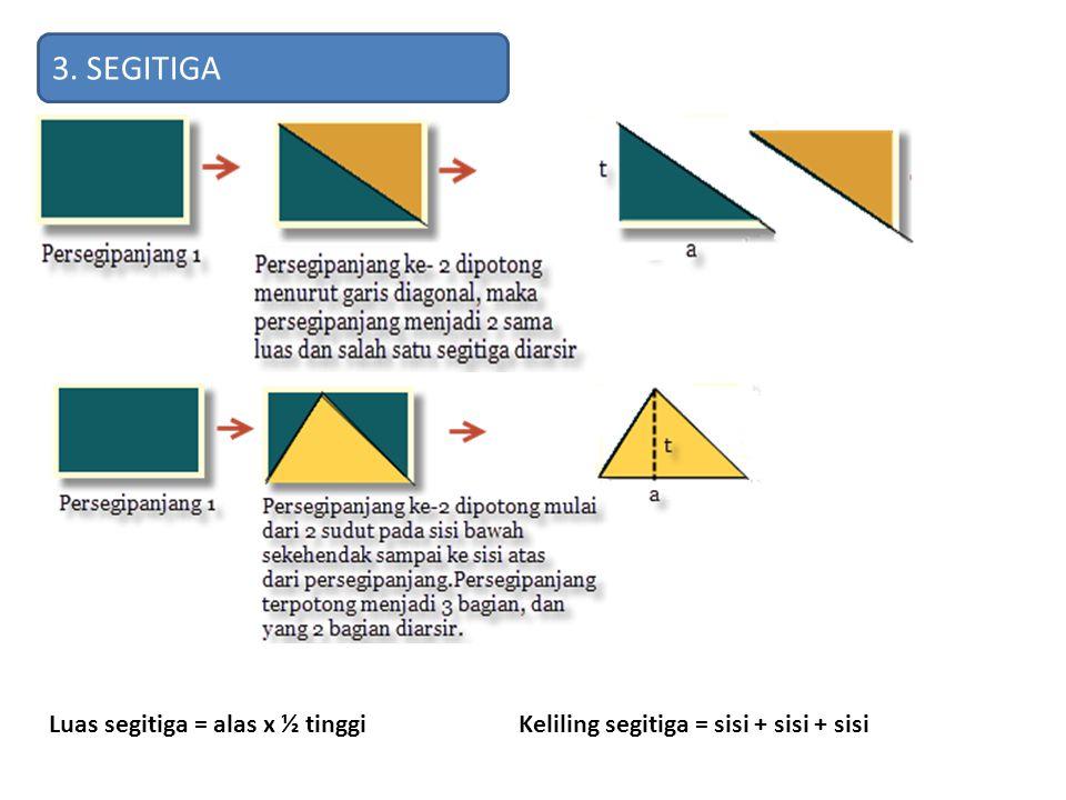 3. SEGITIGA Luas segitiga = alas x ½ tinggi