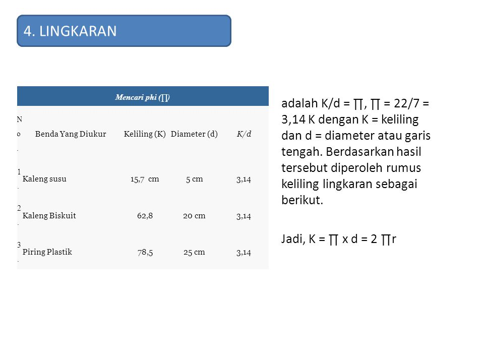 4. LINGKARAN Mencari phi (∏) N o . Benda Yang Diukur. Keliling (K) Diameter (d) K/d. 1 . Kaleng susu.