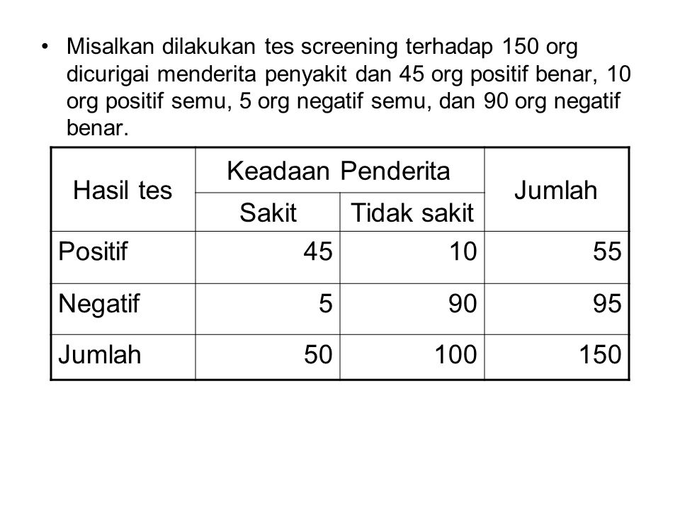 Hasil tes Keadaan Penderita Jumlah Sakit Tidak sakit Positif 45 10 55