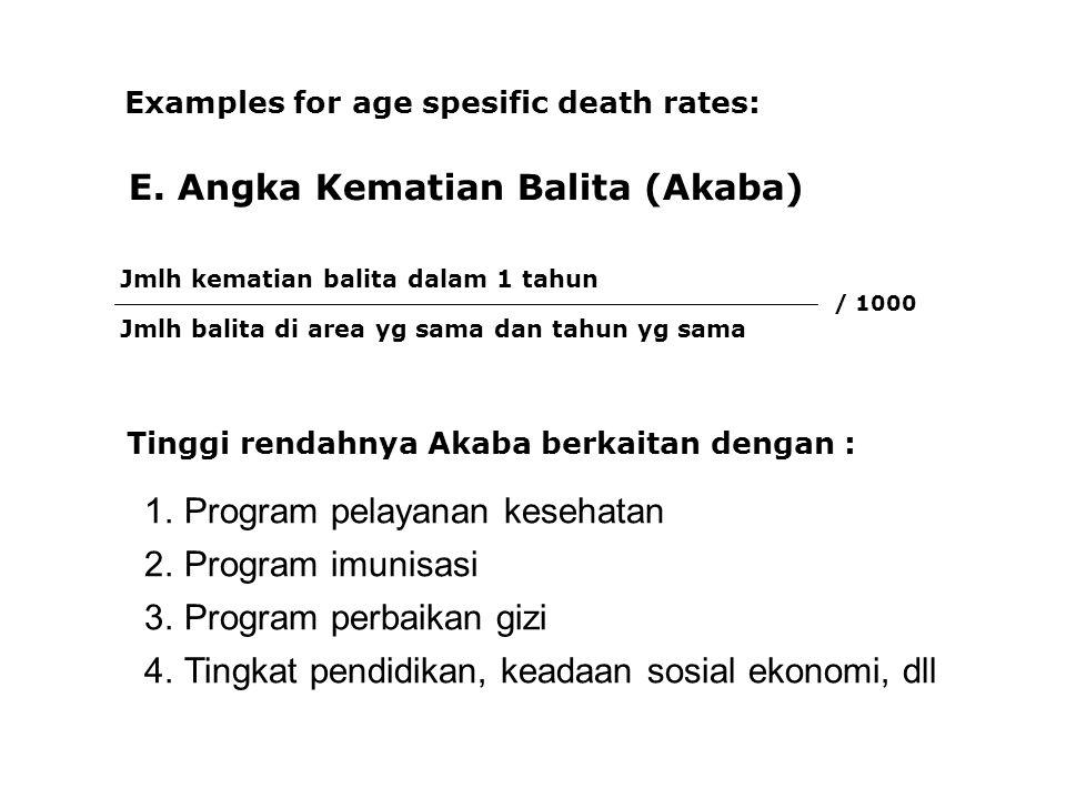 E. Angka Kematian Balita (Akaba)